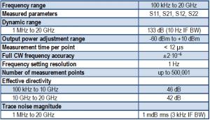 Cobalt 20 GHz C4220 USB VNA network analyzer specifications