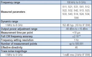 Cobalt 9 GHz C4409 USB VNA network analyzer specifications