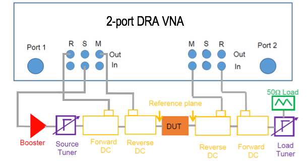 2 port DRA VNA diagram