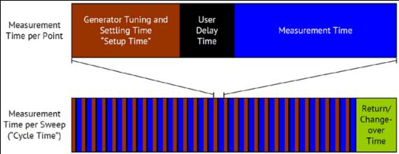 Optimizing VNA Measurement Speed | Copper Mountain Technologies