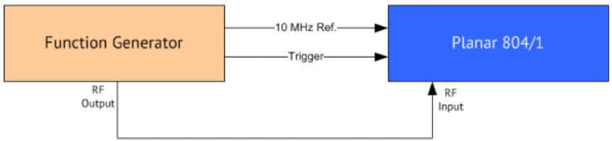 Pulsed Measurement setup diagram