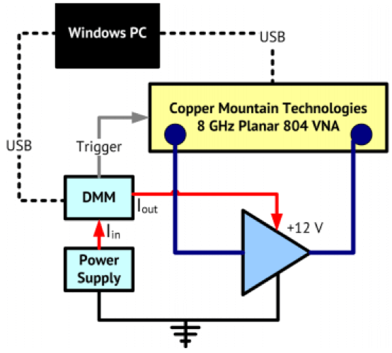 Voltage and Current Measurements with a VNA and DMM | Copper