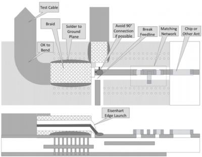 Testing & Matching PCB Antennas | Copper Mountain Technologies