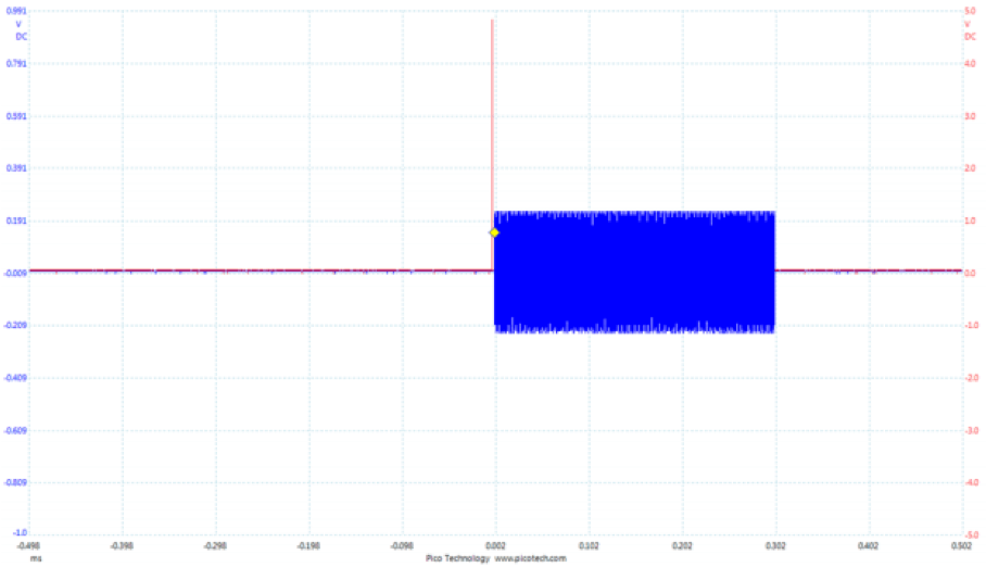 Oscilloscope screen capture of the pulsed 30 MHz signal