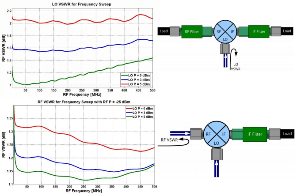 RF Mixer Characterization   Copper Mountain Technologies