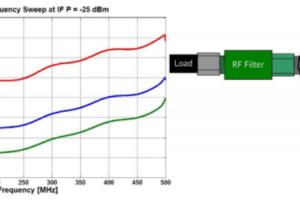 RF mixer characterization testing rf components