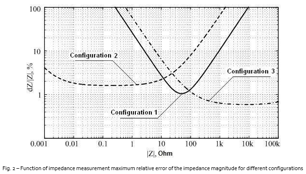 Measurement of Electronic Component Impedance Using A Vector