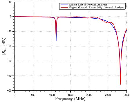 Agilent vs CMT Network Analyzer
