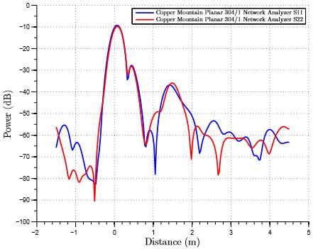 Planar 304/1 Network Analyzer Initial Testing