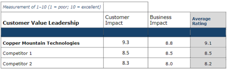Frost & Sullivan Customer Value Leadership Chart