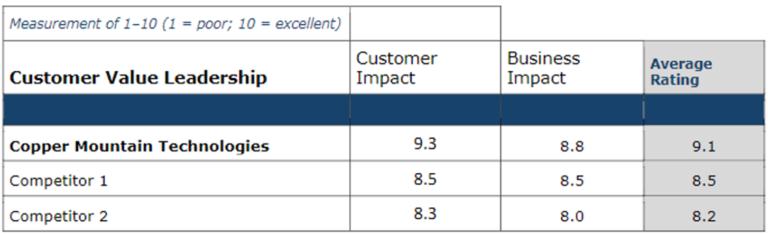 Frost & Sullivan Customer Value Leadership Chart