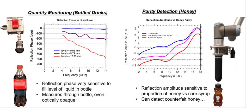 CTG Data: Quality Monitoring (coke) vs. Purity detection (honey)