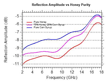 Purity Detection F&B