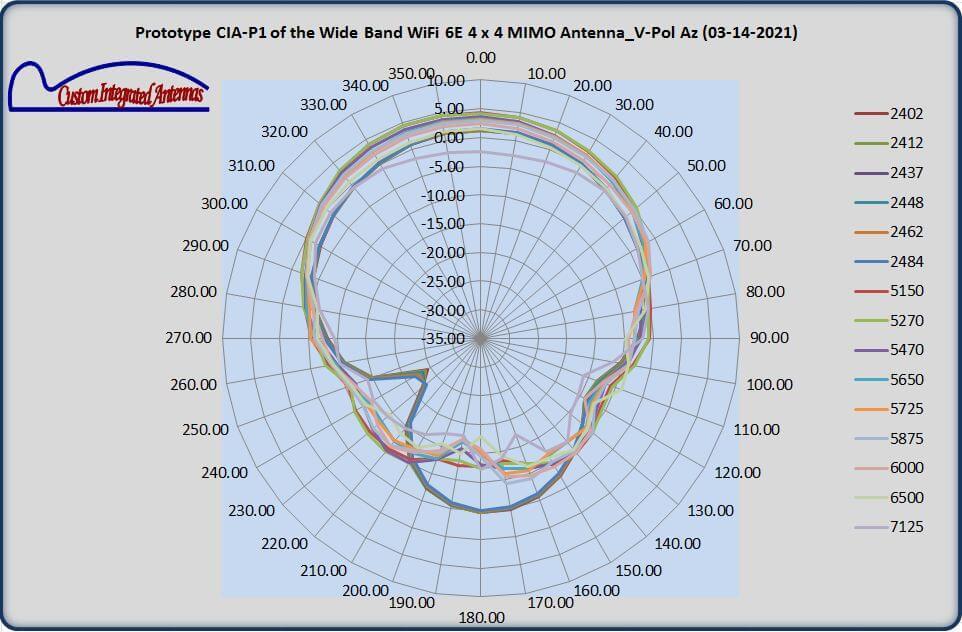 Custom Integrated Antennas Measurements
